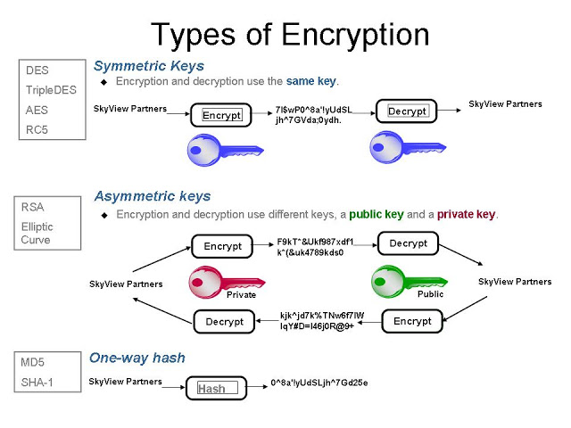 Understating asymmetric and symmetric key cryptography, hash